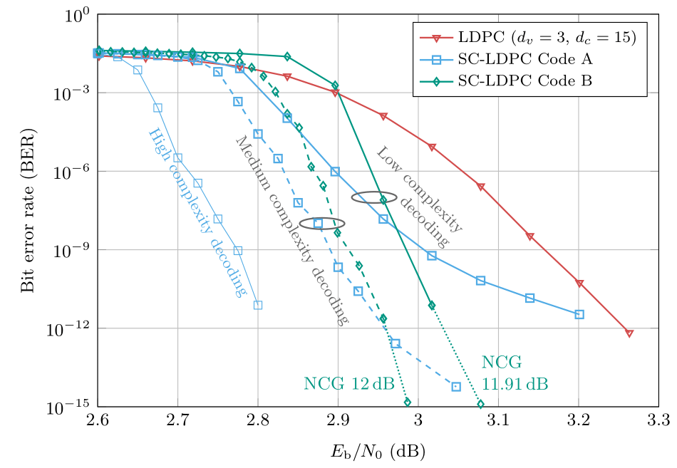 Simulation results of several codes of rate 0.8 (25% overhead for parity bits)