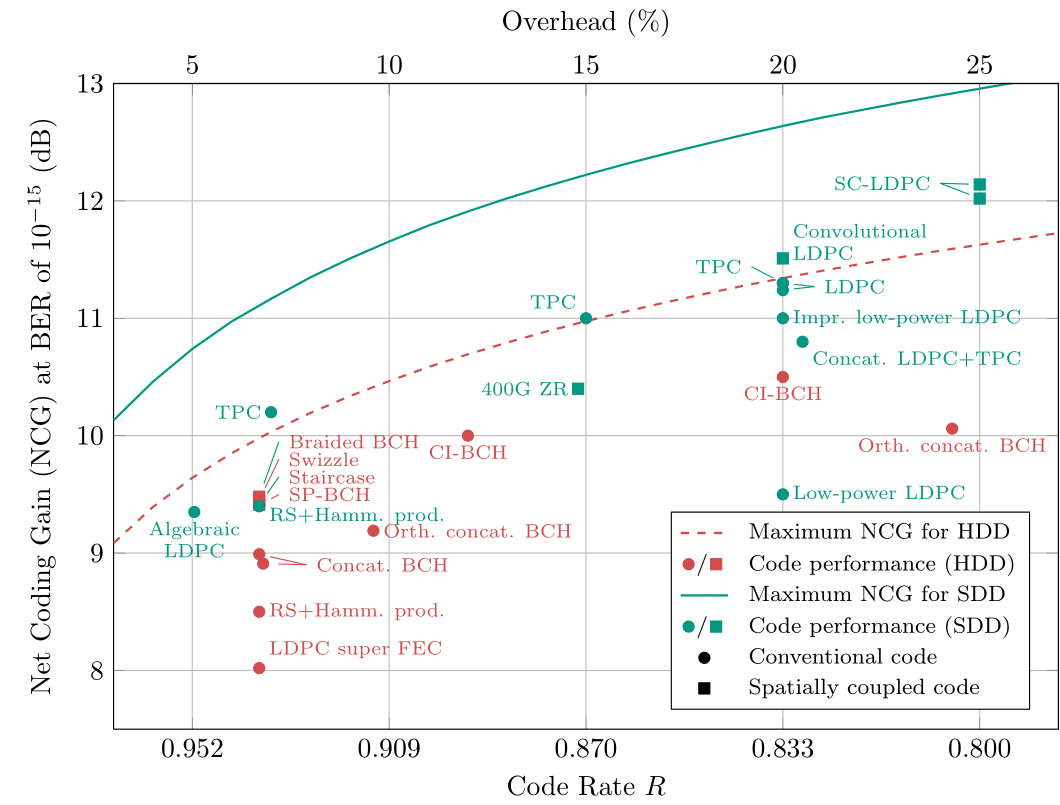 Net coding gains for some coding schemes in optical communications